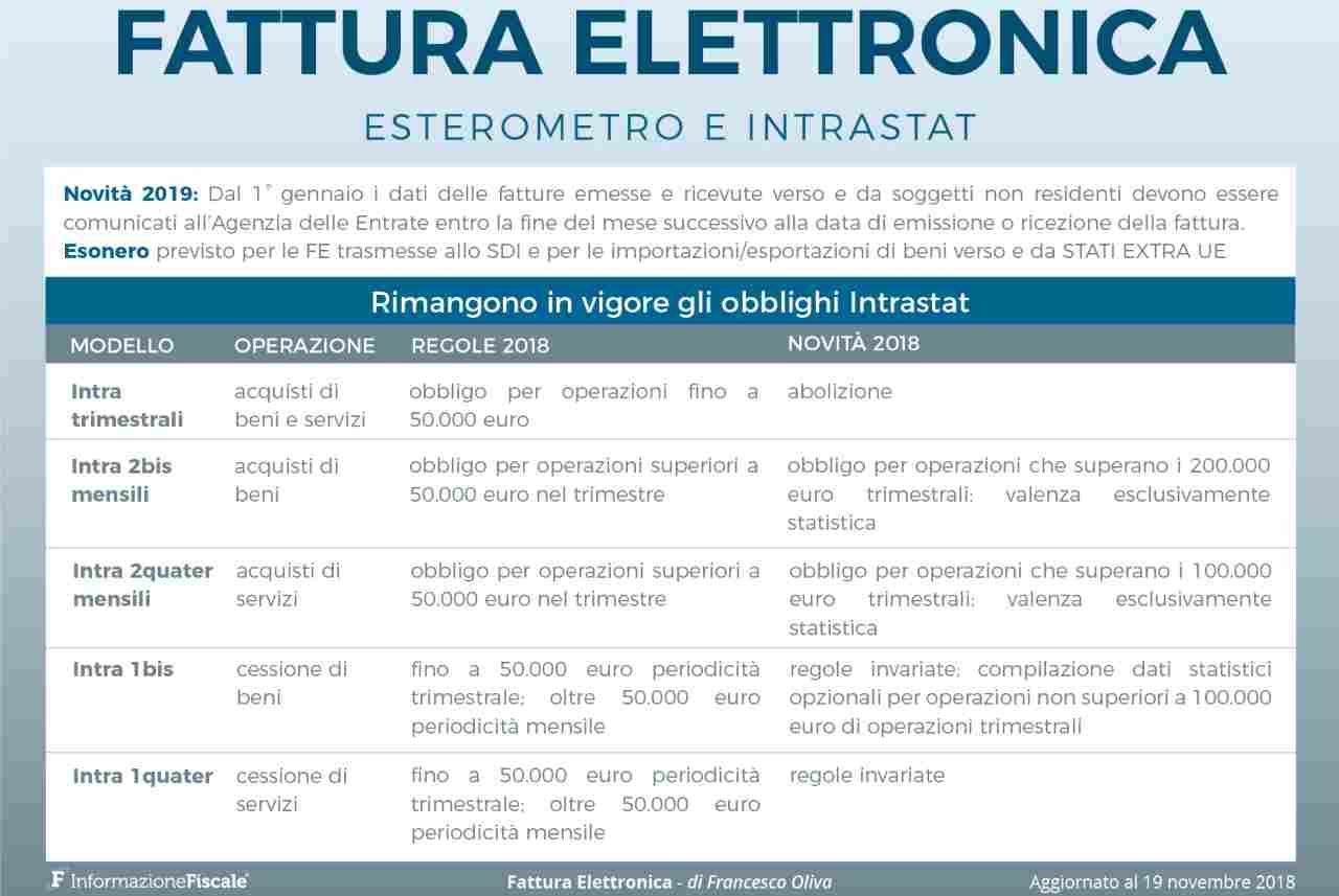 Esempio fattura elettronica esterometro