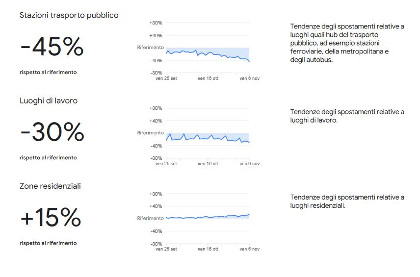 Covid, analisi Google