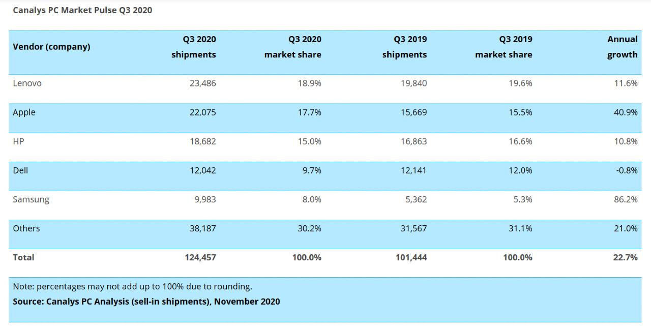 Record di vendite nel 2020 per Pc e Tablet (Canalys)