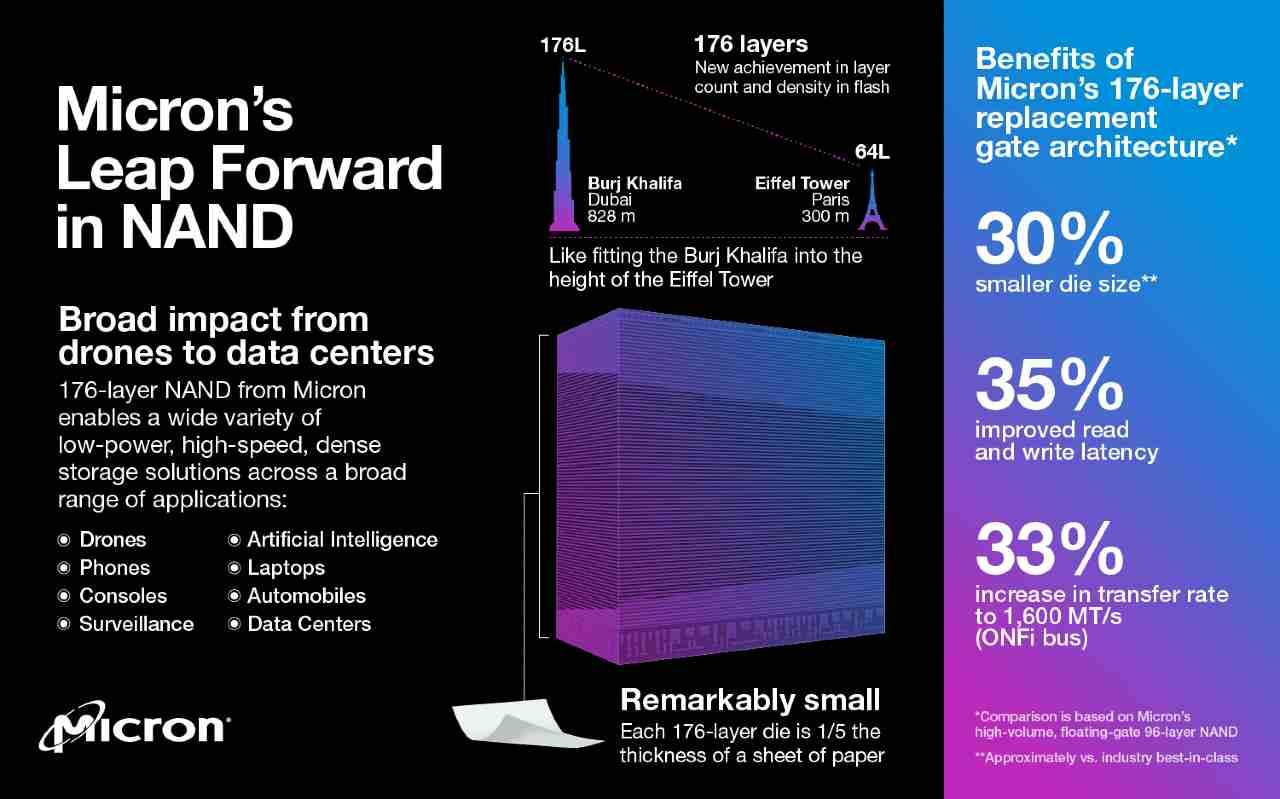 Micron presenta le nuove memorie Nano 3D Nand