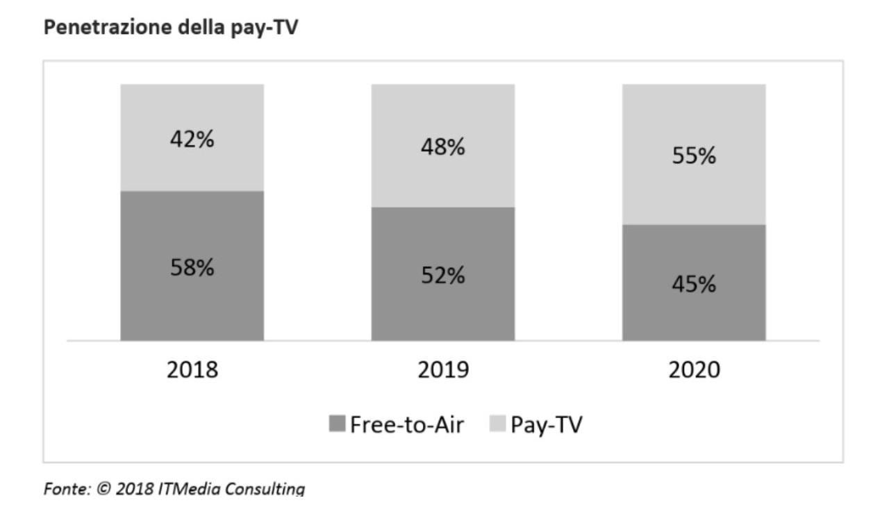 Pay Tv