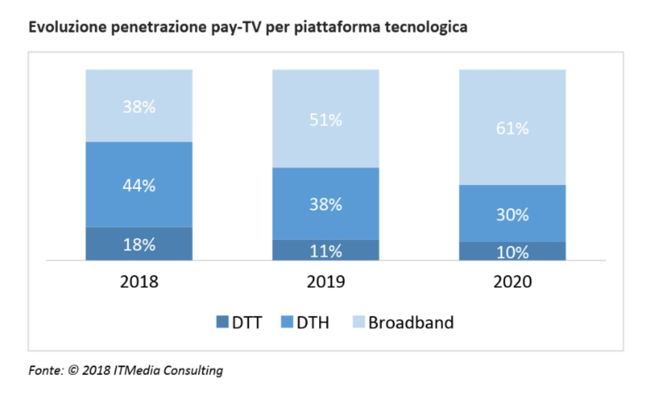 Evoluzione Pay TV