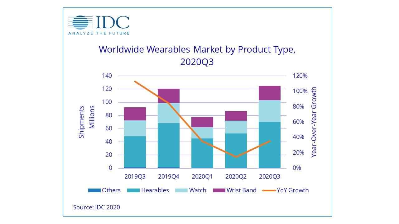 Analisi IDC