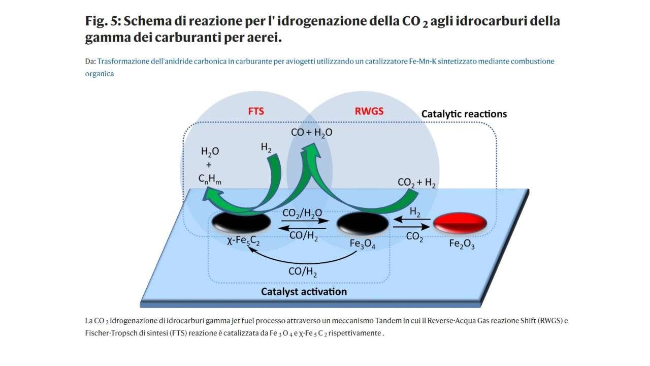 Schema di reazione per l'idrogenazione della Co2