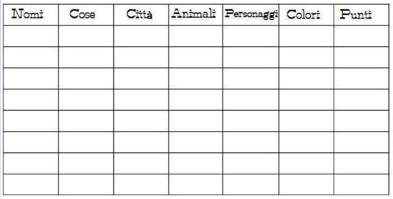 Nomi, Cose e Città
