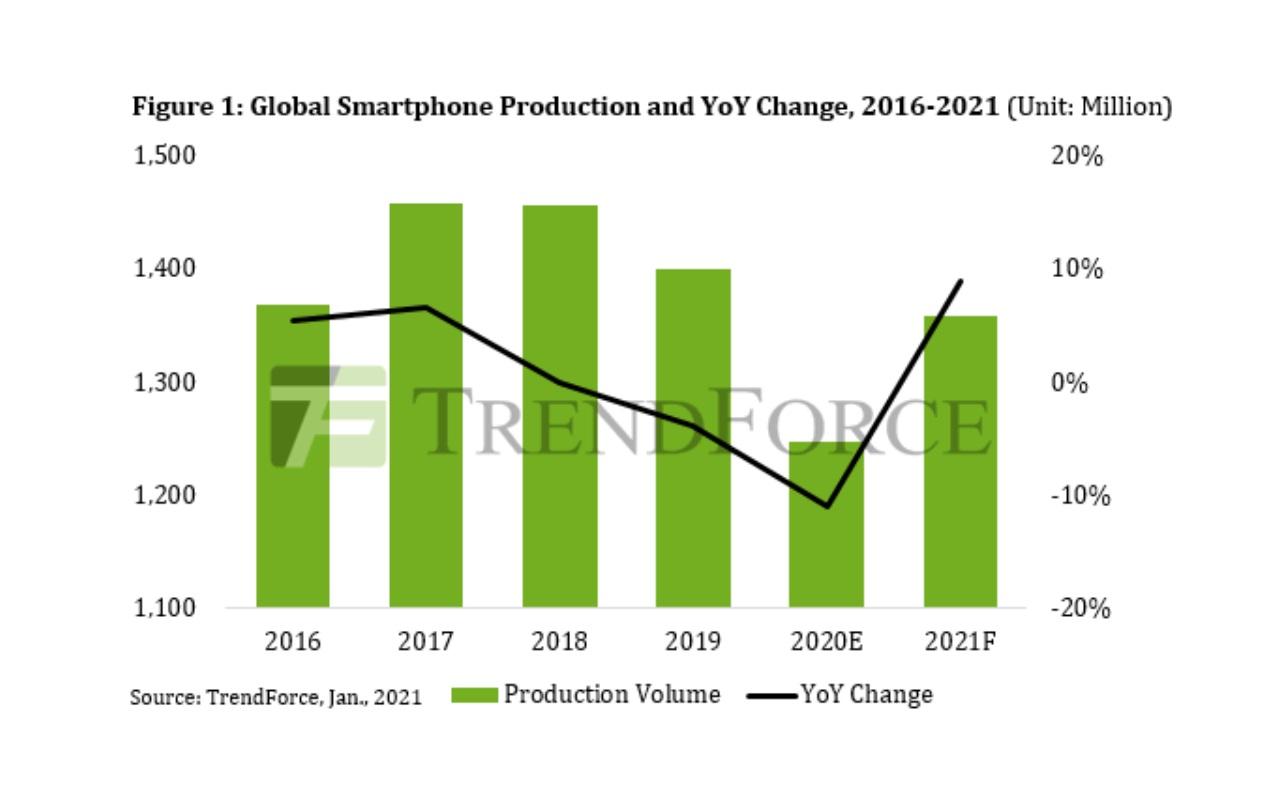 Grafico produzione smartphone globale