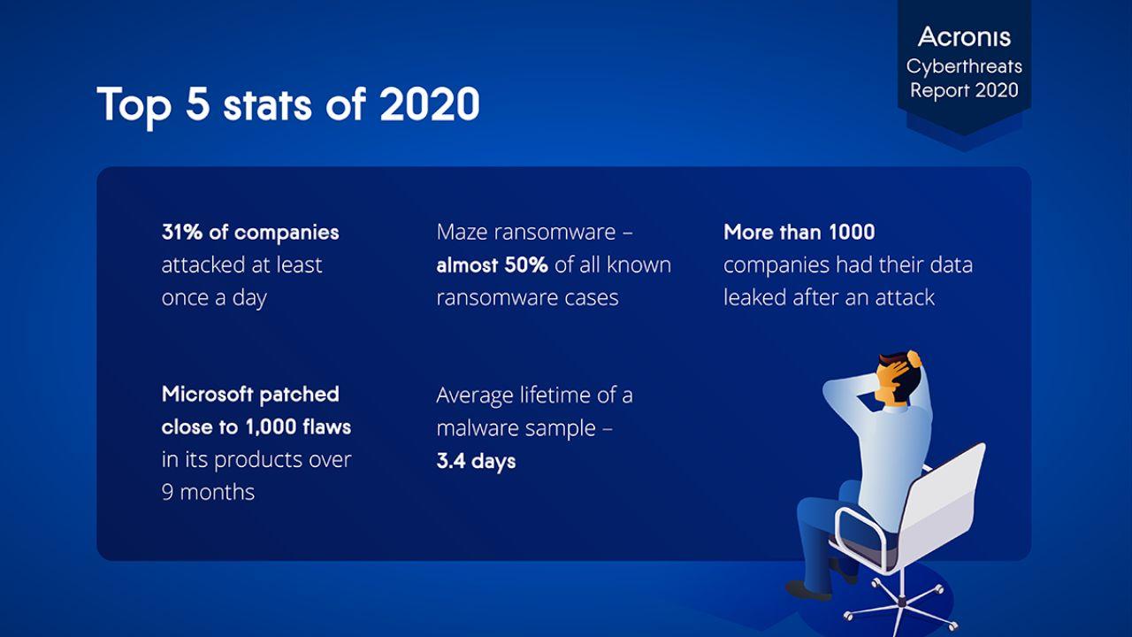 Cybersecurity, statistiche 2020