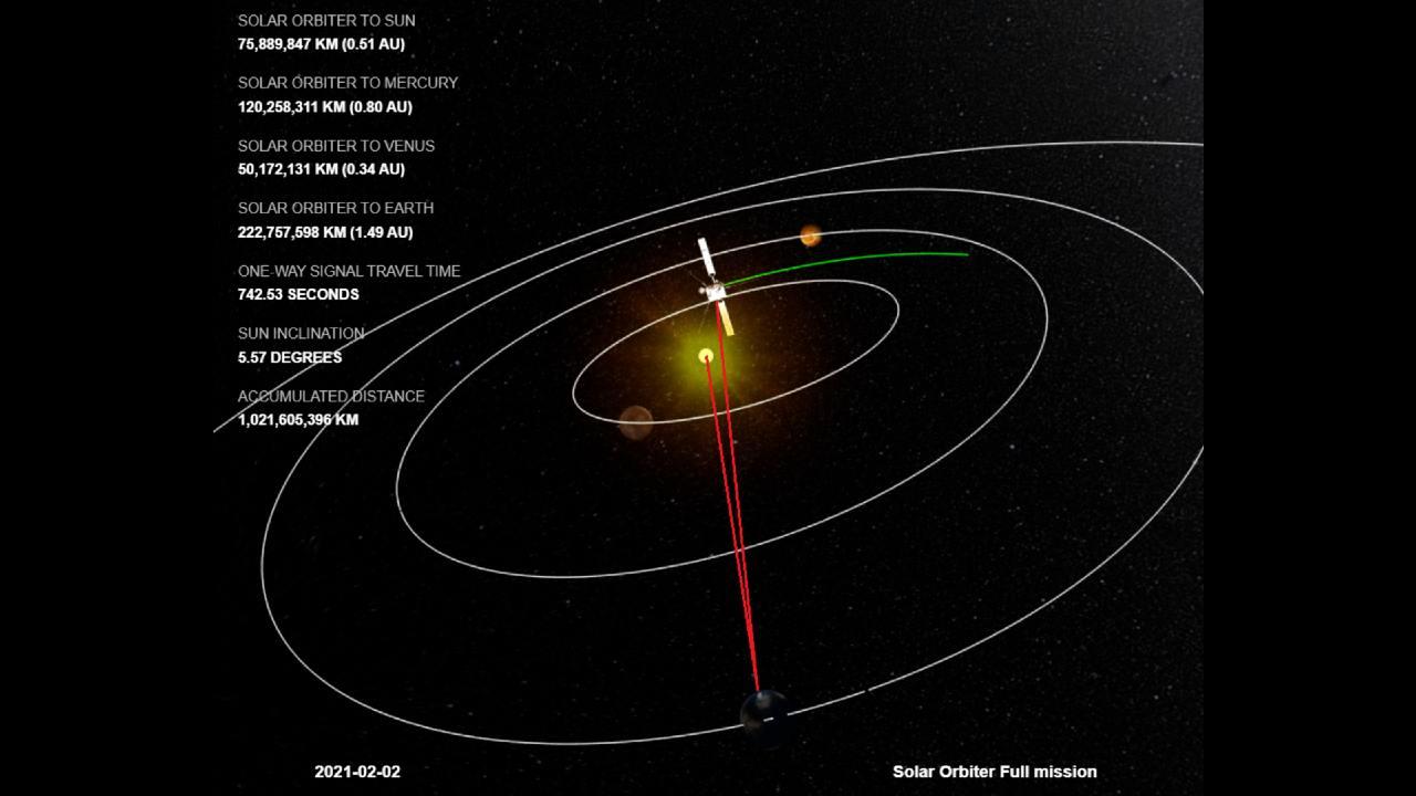 Solar orbiter dietro al Sole