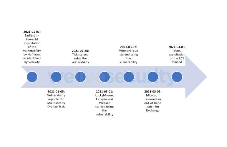 Microsoft Exchange, la timeline della vicenda