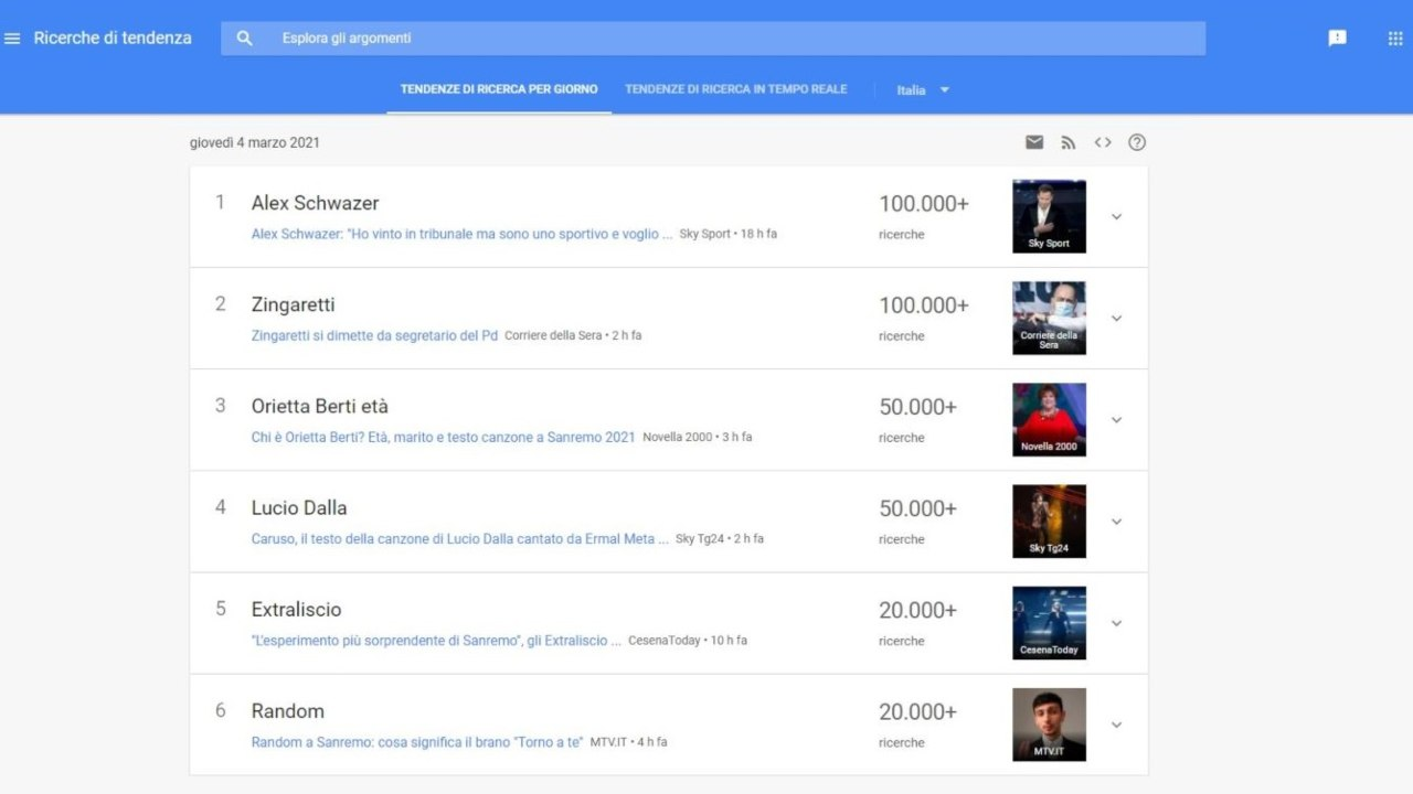 Ricerche Google