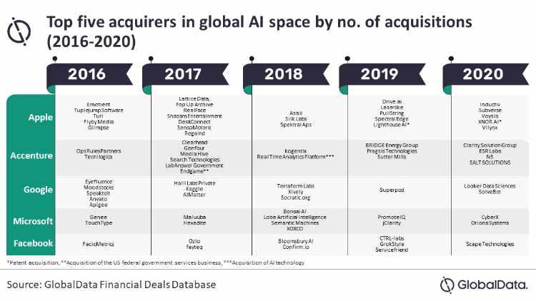 Apple e gli investimenti nell'AI