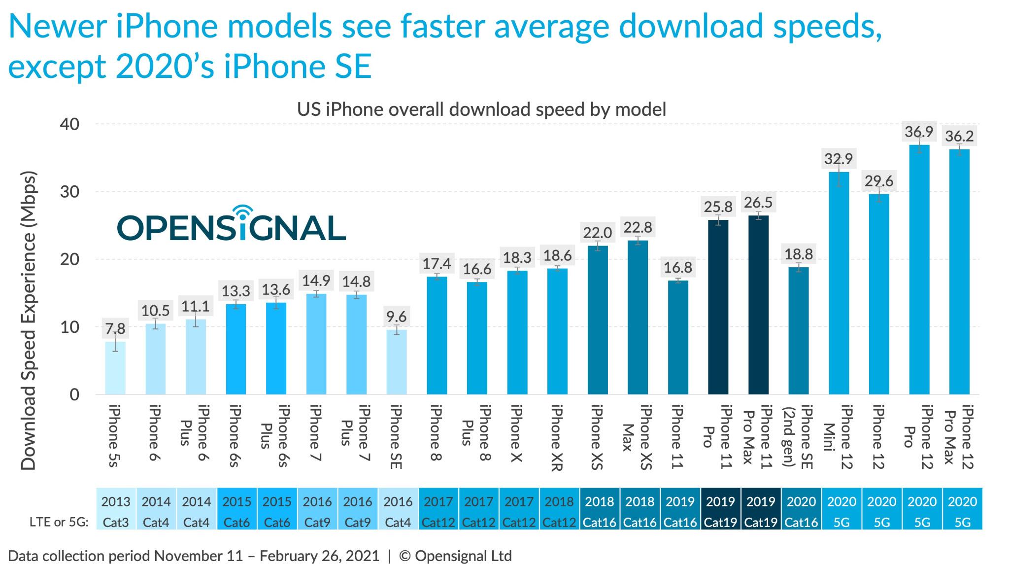 5G: Galaxy S21 disintegra iPhone 12
