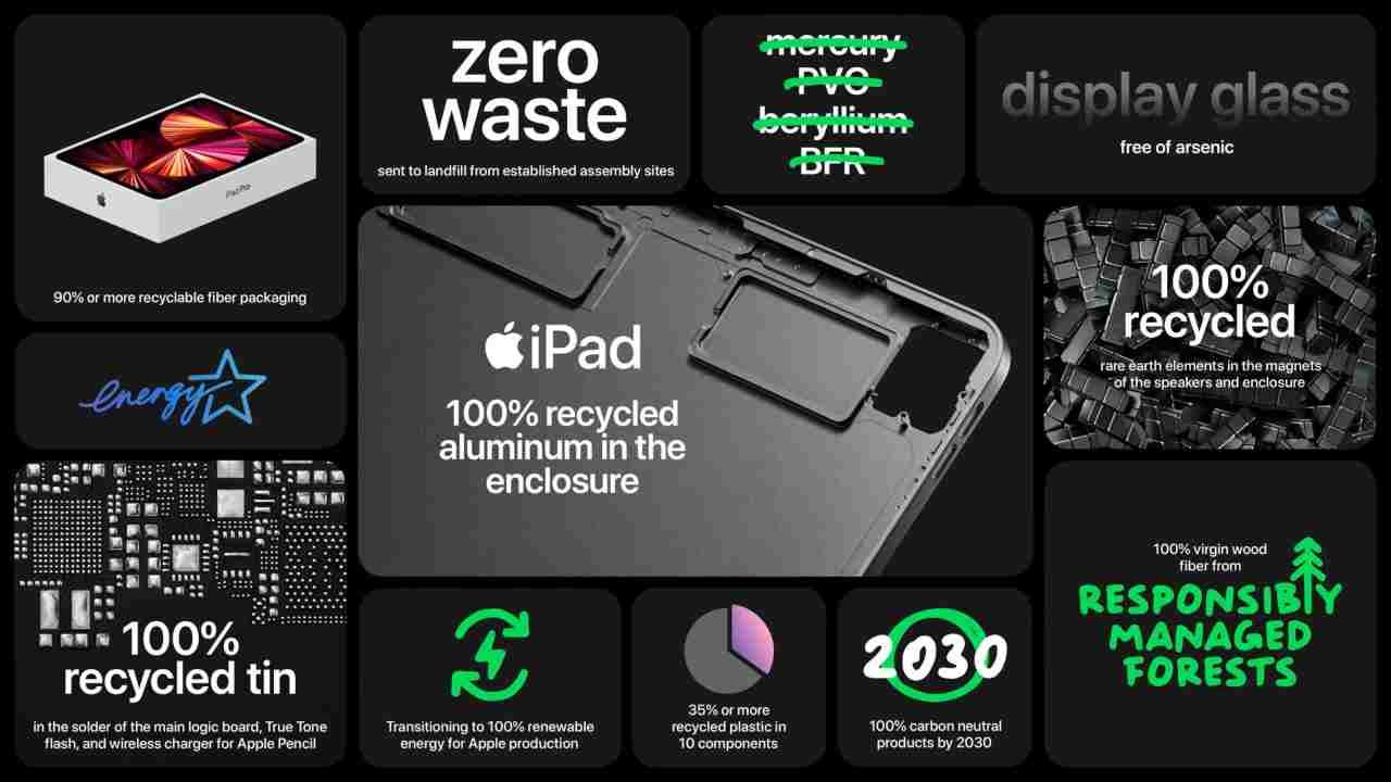 Materiale iPad 2021