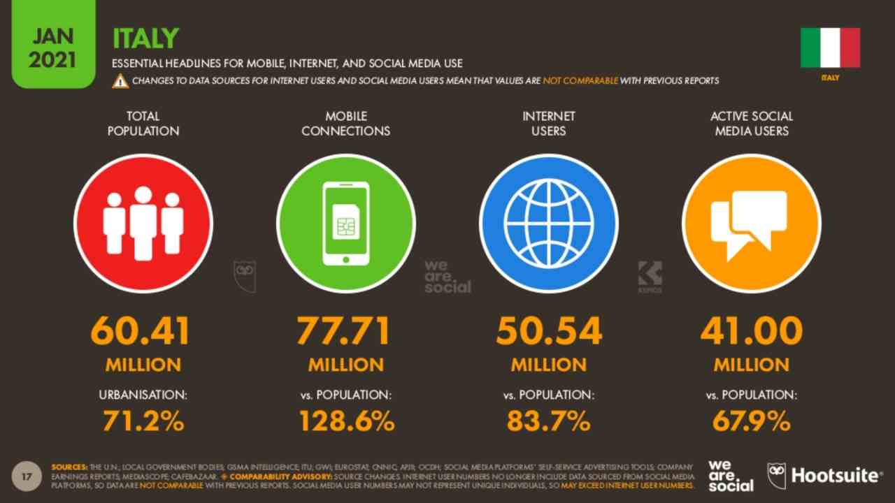 Dati sull'uso di internet