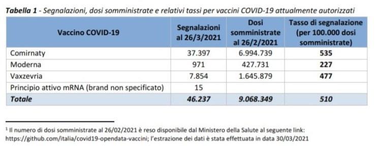 Rapporto Aifa sui vaccini anti covid (Foto 1)