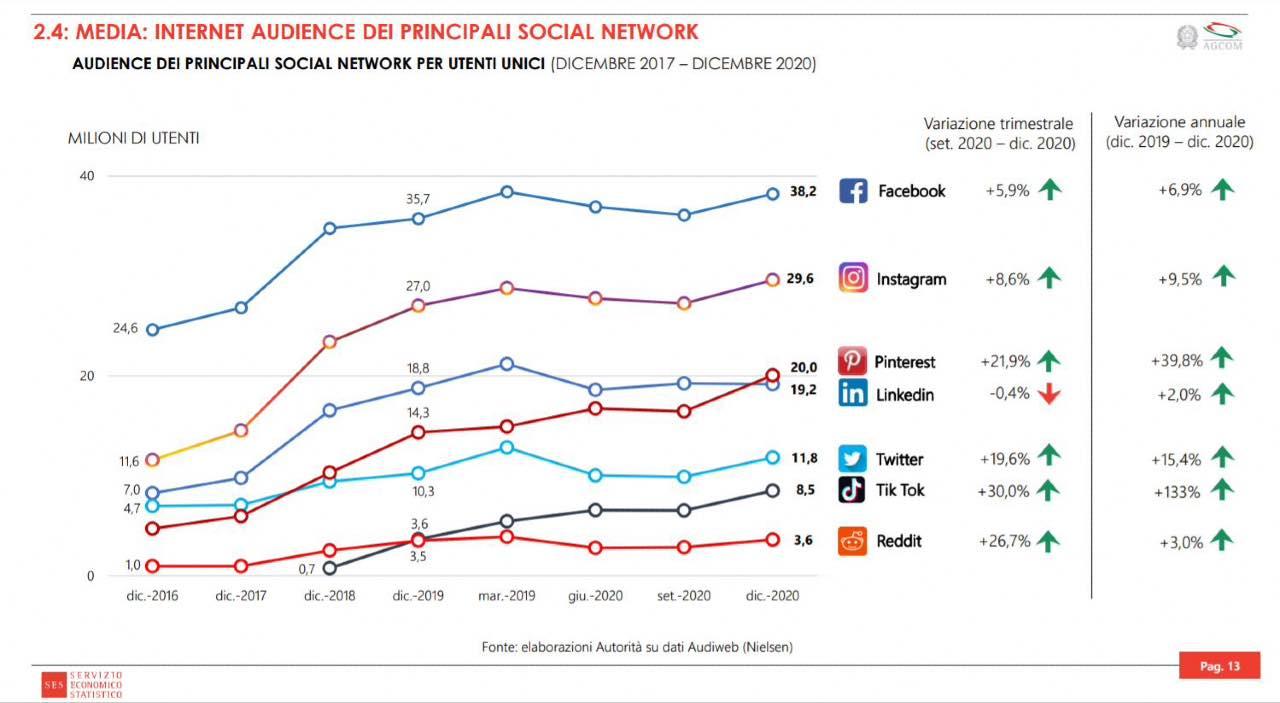 Social più usati d'Italia