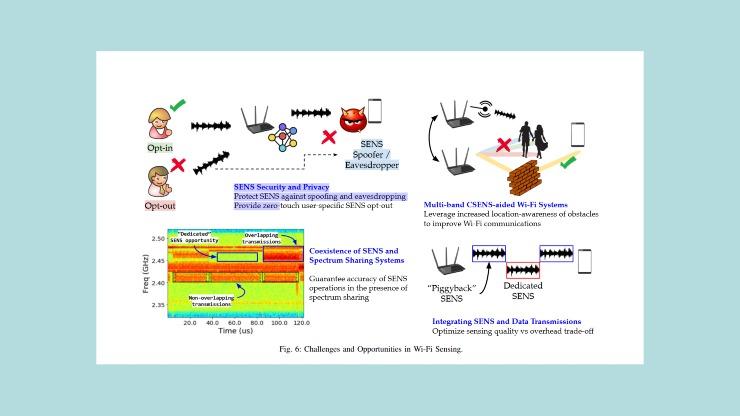 wi-fi sensing problemi di privacy (image from arxiv.org)
