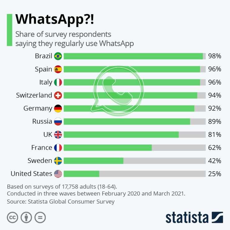 WhatsApp, tutti i dati di utilizzo (Statista)