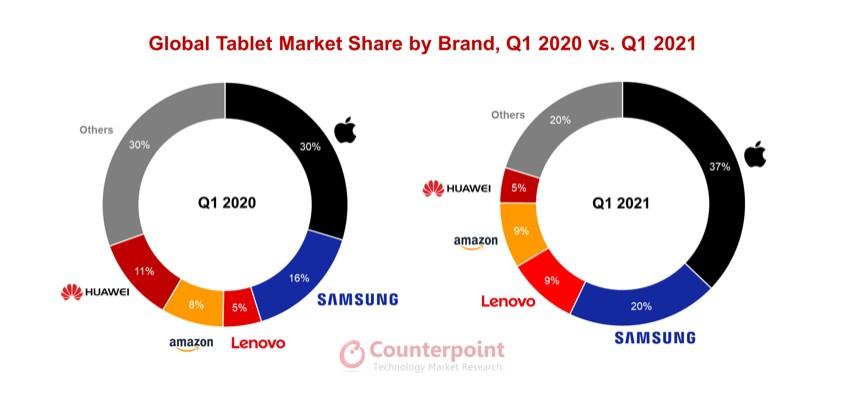 Mercato tablet