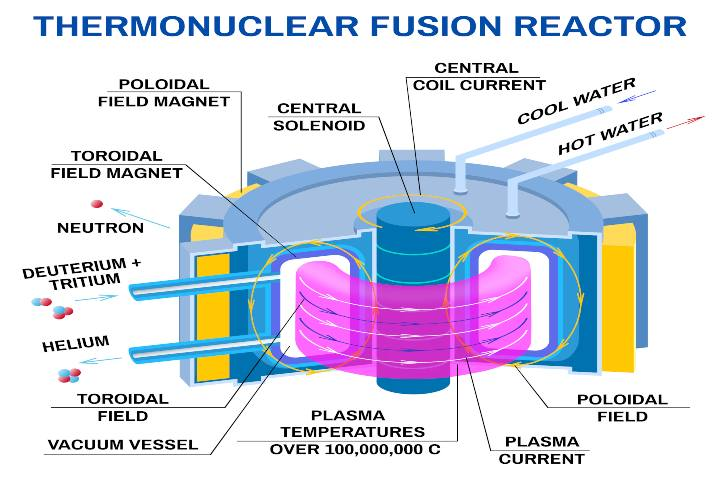 Nuovo incredibile record dalla Cina, ma stavolta nel settore nucleare