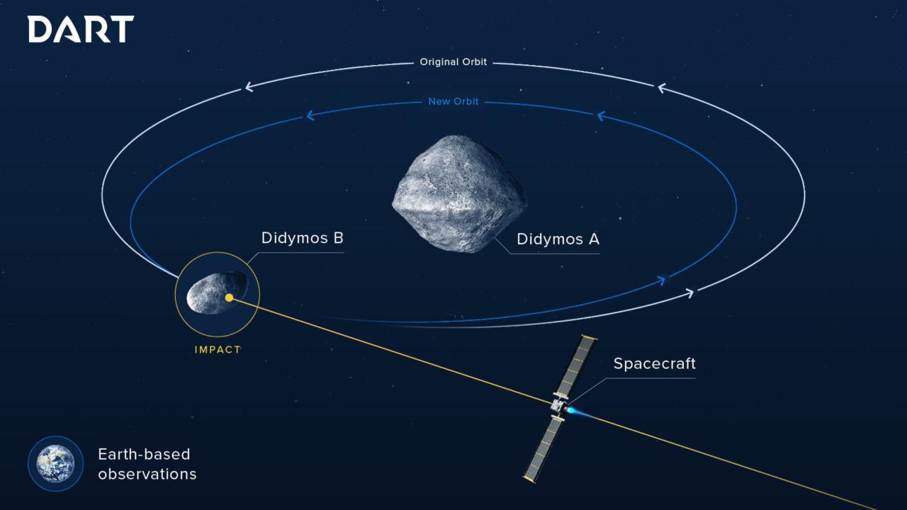 "Nasa pronta a ""bombardare"" asteroide (Foto Nasa)"