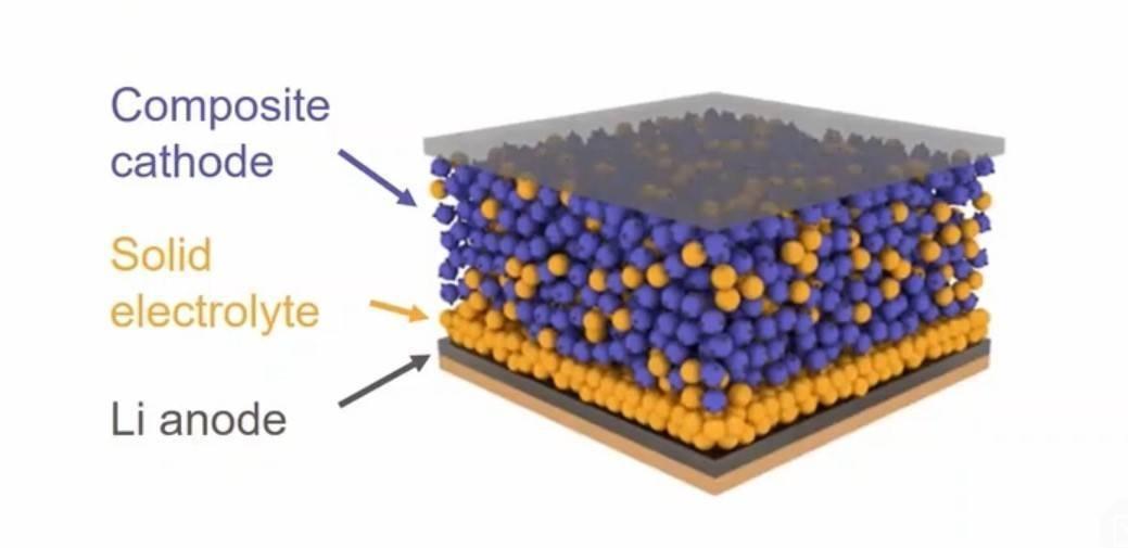 Il futuro dei veicoli elettrici risiede nelle batterie allo stato solido (Solbat)