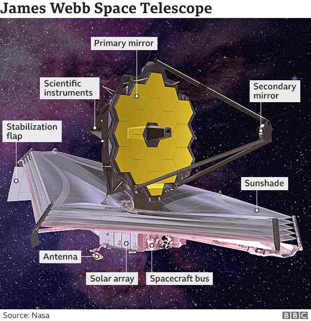 James Webb, come è fatto Il gigantesco telescopio (NASA-BBC)