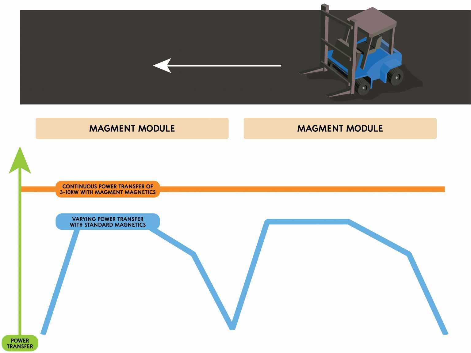 I test della società tedesca Magment per l'asfalto tech (Magment)