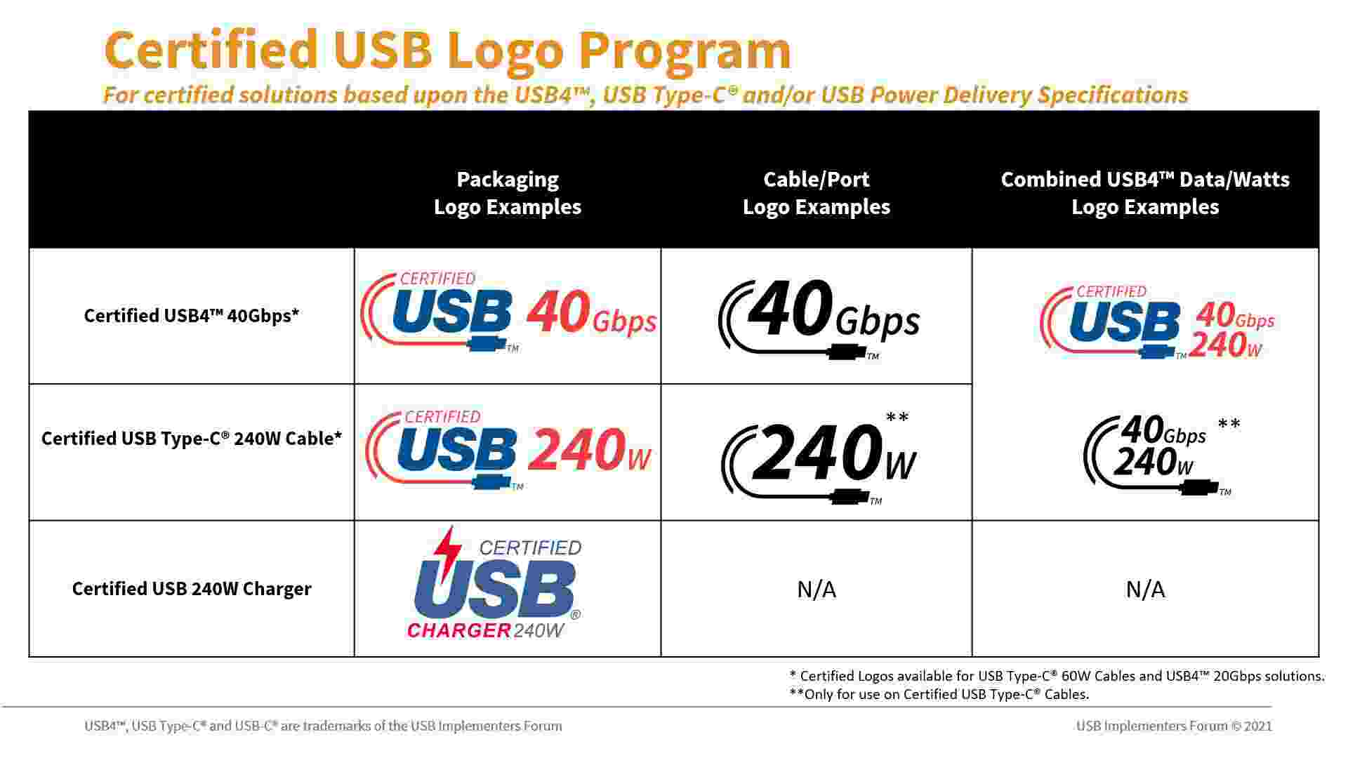 I nuovi loghi ufficializzati dall'USB Implementers Forum (USB-IF)